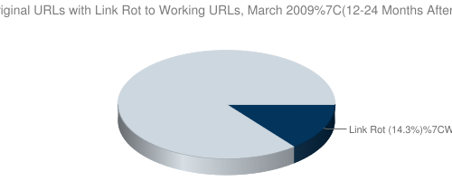 Link Rot, March 2009